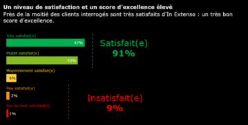 91 % satisfaits des services In Extenso