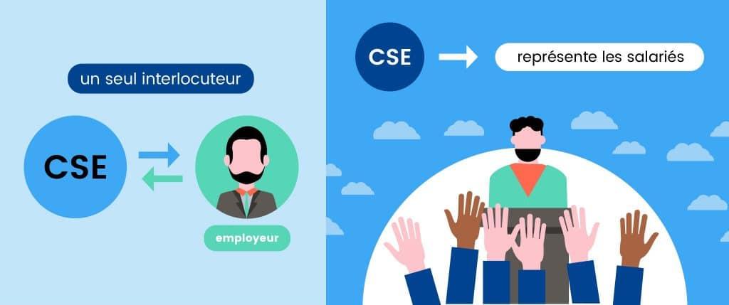 CSE : présentation des bénéfices du Comité Social et Économique