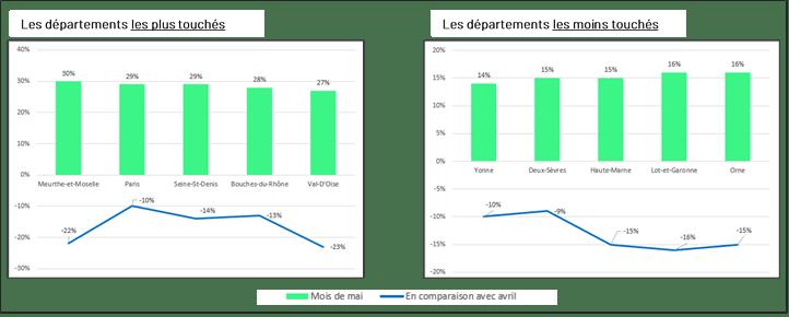 Zoom sur les départements les plus et les moins impactés par la crise sanitaire du Covid-19