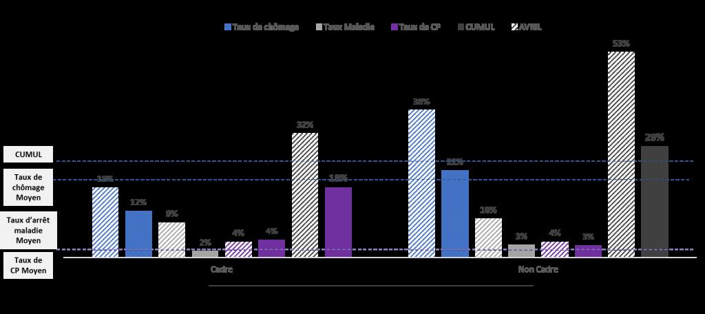 Un taux d'arrêt maladie passant sous le seuil des moyennes habituellement observées