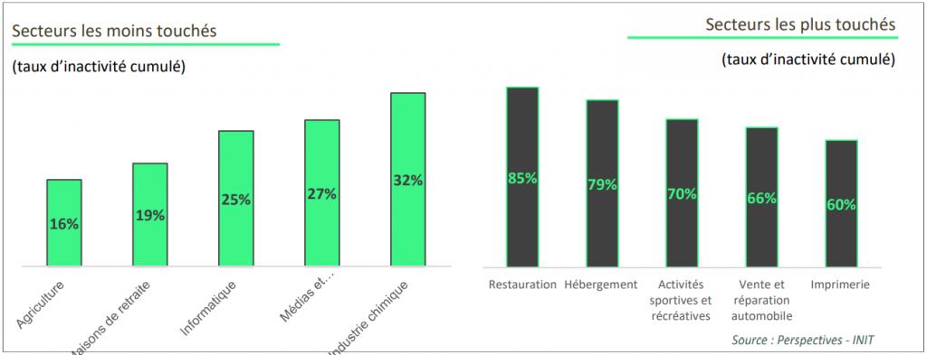Une relance en mai en demi-teinte selon les secteurs d'activité