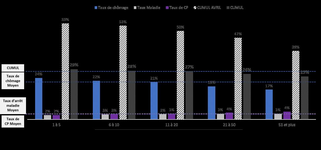 Les écarts se réduisent entre TPE et PME sur le taux d'inactivité