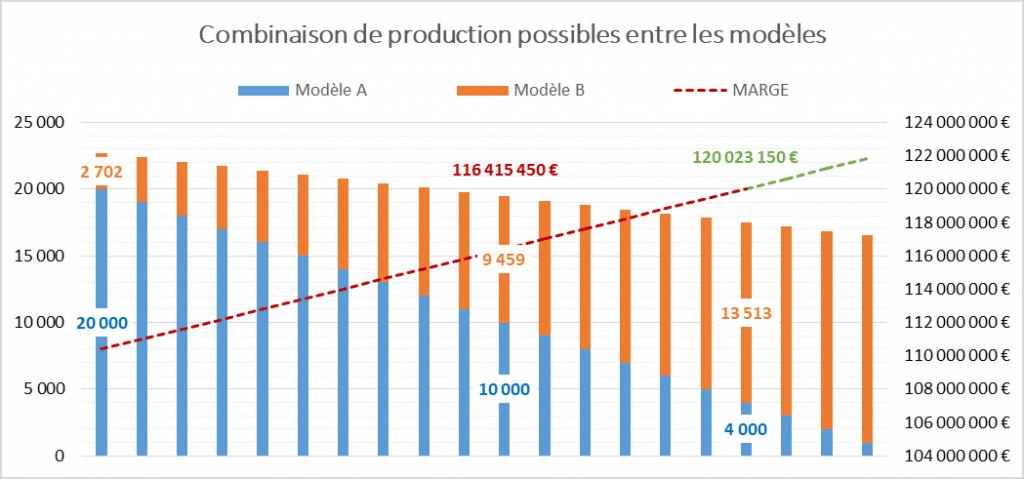 Combinaison de production possibles entre les modèles