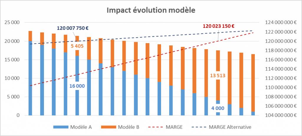 Impact évolution modèle de la méthode ABCA