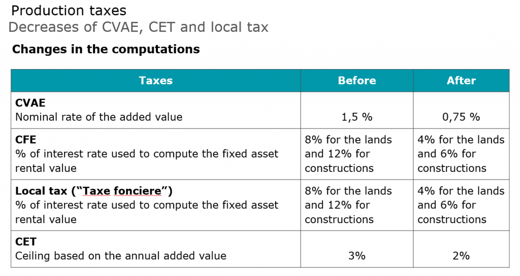 Production taxes : Decreases of CET and local tax
