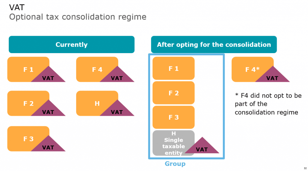 After corporate income tax, we have now a tax consolidation regime for VAT.