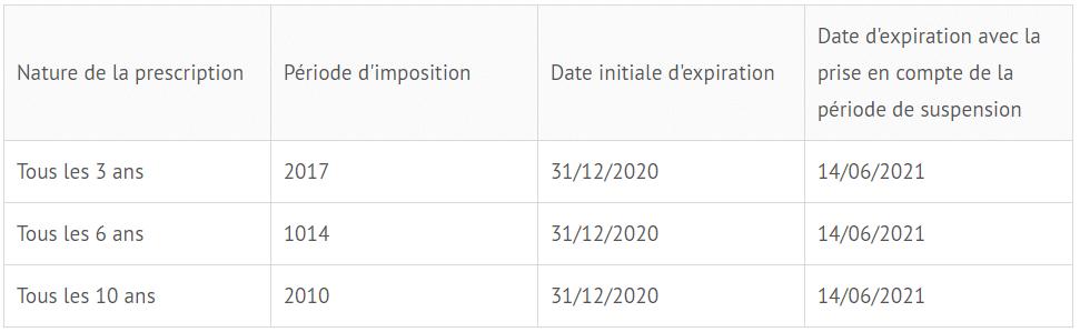 Contrôle fiscal et COVID-19 : aménagement des délais de prescription en matière de contrôles