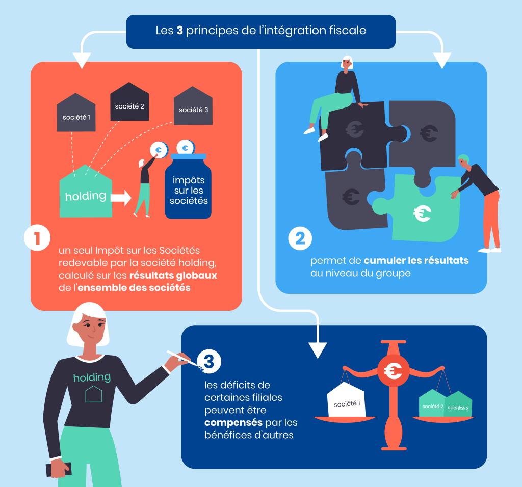 Principes intégration fiscale