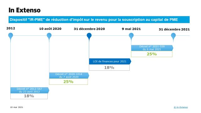 Schéma du dispositif IR PME de réduction d'impôt sur le revenu pour la souscription au capital de PME