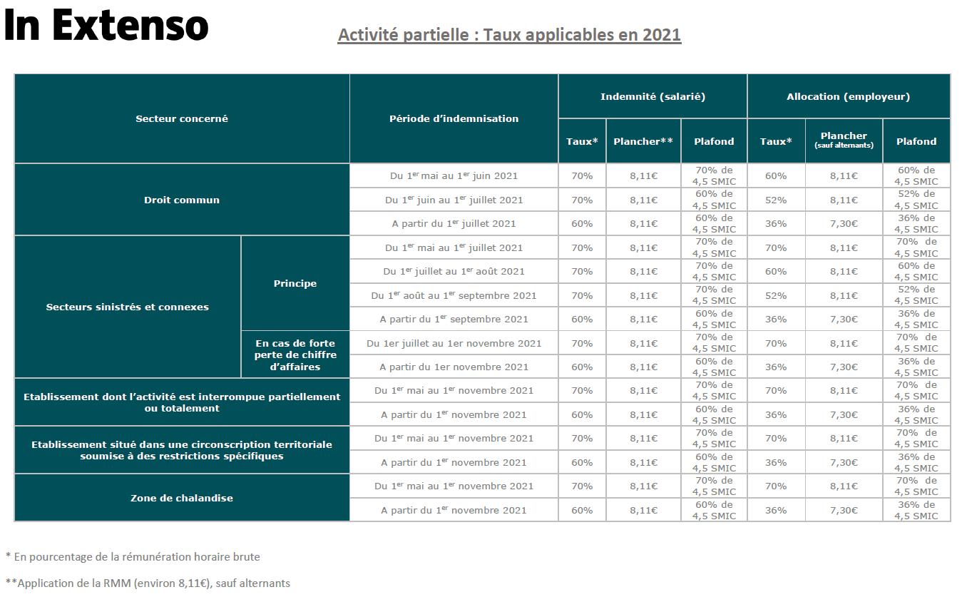 Activité partielle : Taux applicables en 2021