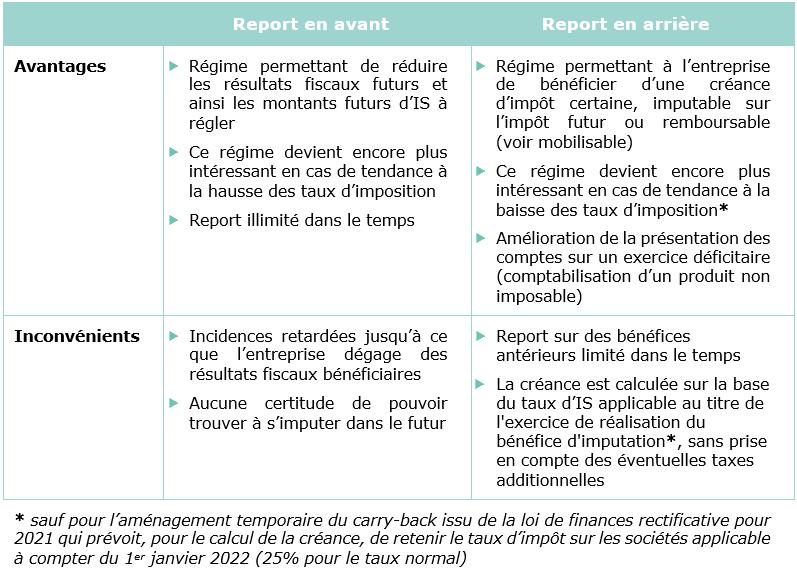 Report des déficits : quelques critères de choix entre les régimes